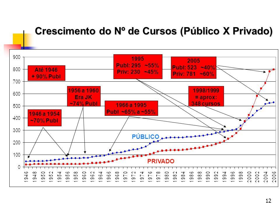 Crescimento do Nº de Cursos (Público X Privado)