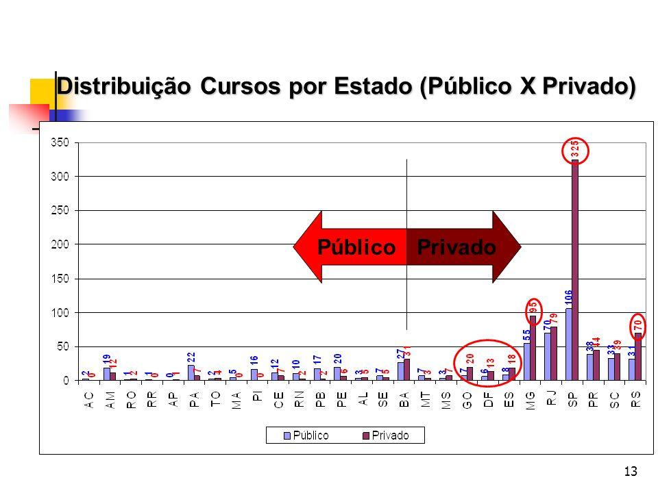 Distribuição Cursos por Estado (Público X Privado)