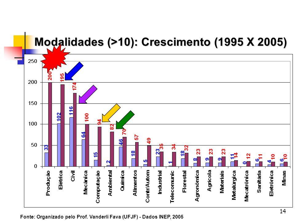 Modalidades (>10): Crescimento (1995 X 2005)