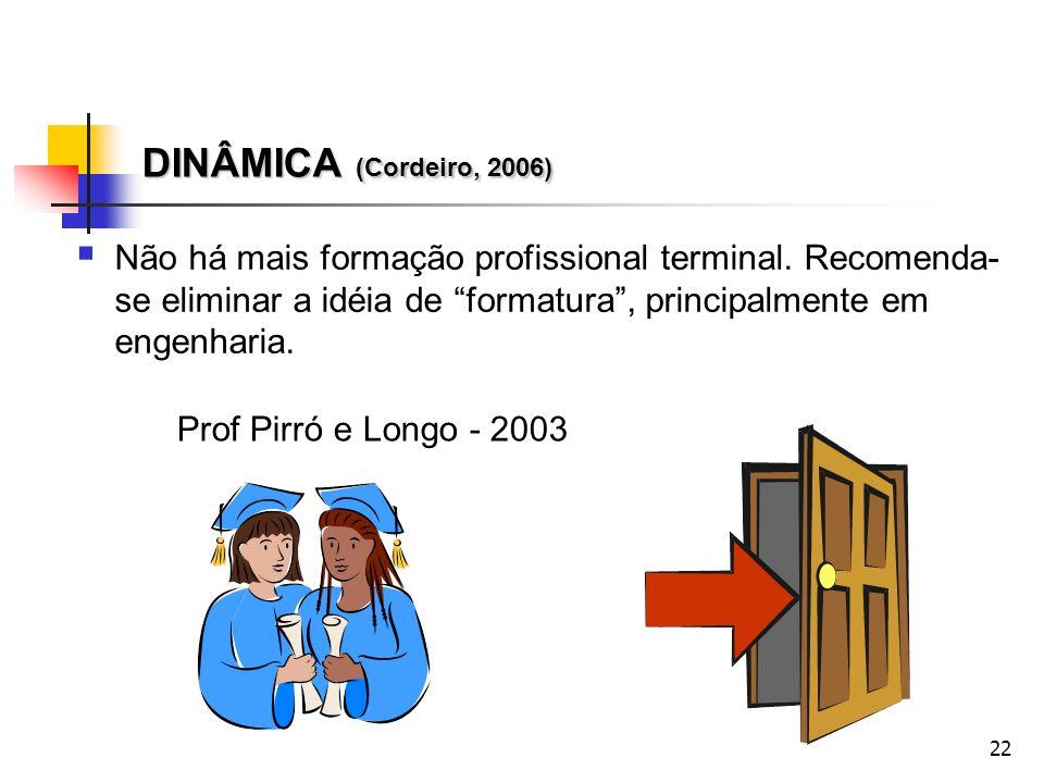 M3D-Vanderlí março/2000. DINÂMICA (Cordeiro, 2006)
