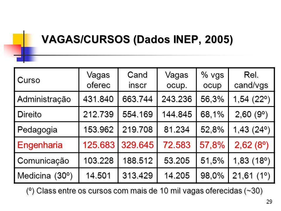 VAGAS/CURSOS (Dados INEP, 2005)
