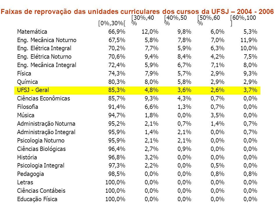 Faixas de reprovação das unidades curriculares dos cursos da UFSJ – 2004 - 2006