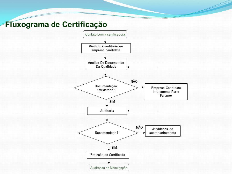 Fluxograma de Certificação