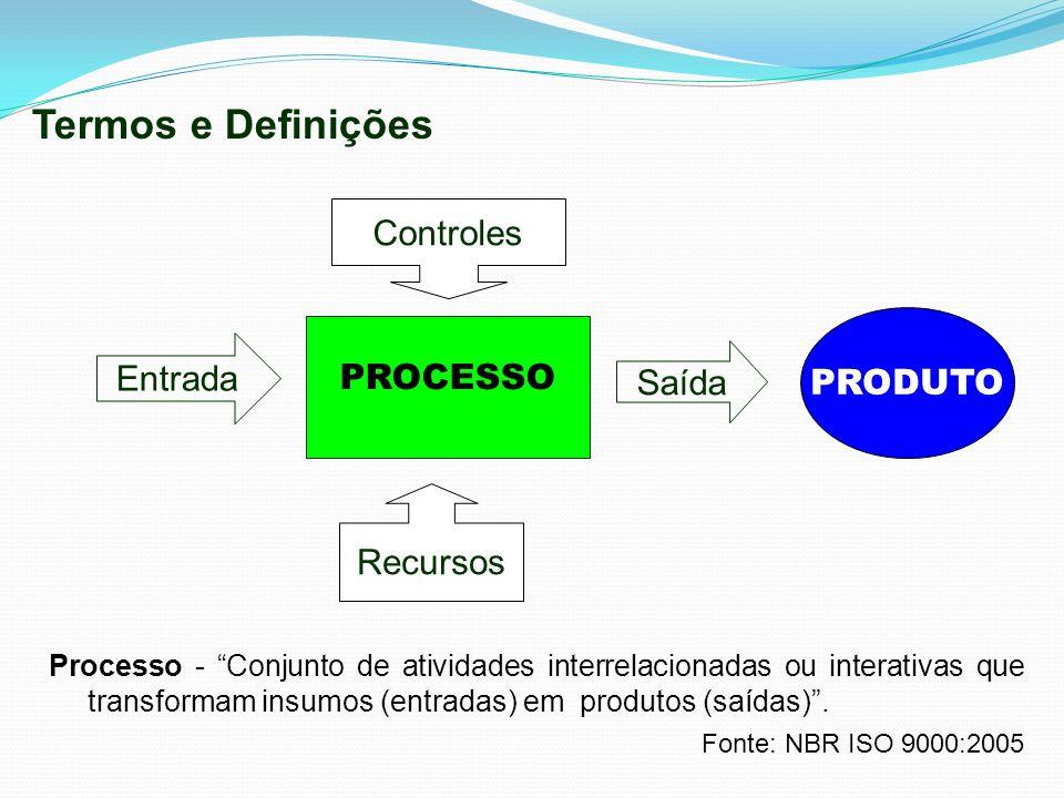 Termos e Definições Controles PROCESSO PRODUTO Entrada Saída Recursos