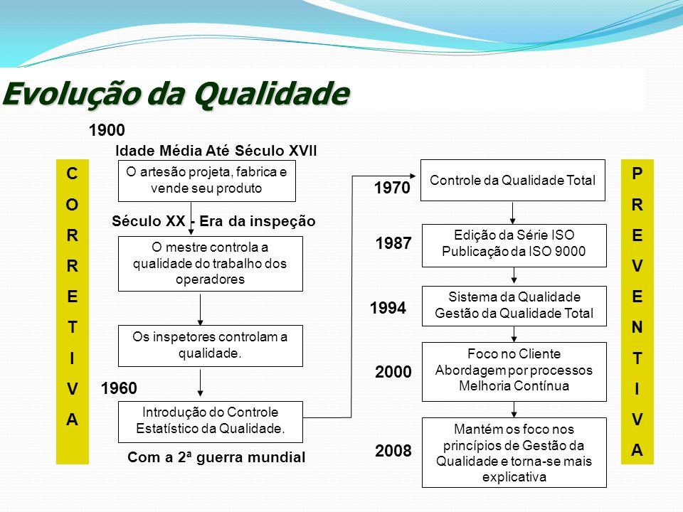 Evolução da Qualidade 1900 C O R E T I V A P R E V N T I A 1970 1987