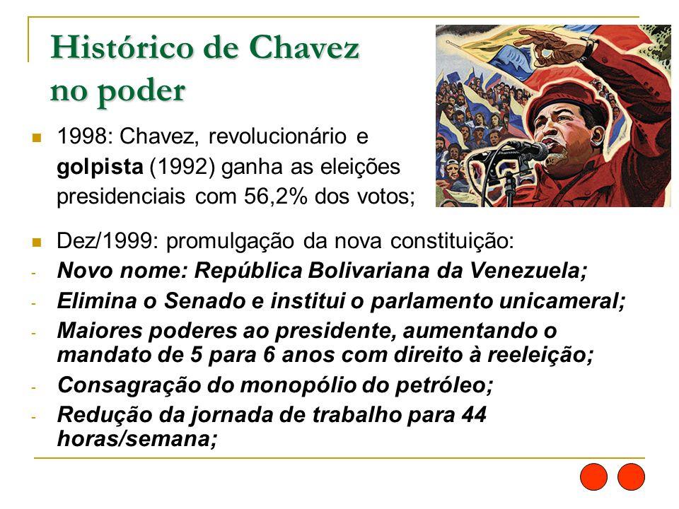 Histórico de Chavez no poder