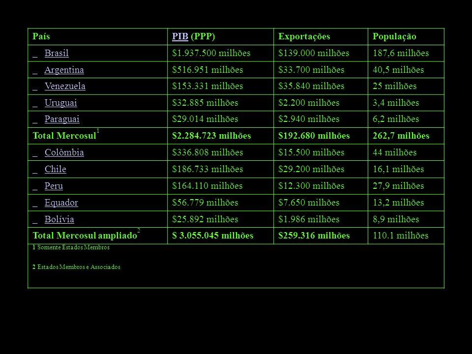 País PIB (PPP) Exportações. População. Brasil. $1.937.500 milhões. $139.000 milhões. 187,6 milhões.