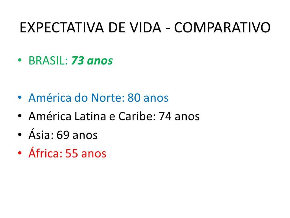 EXPECTATIVA DE VIDA - COMPARATIVO