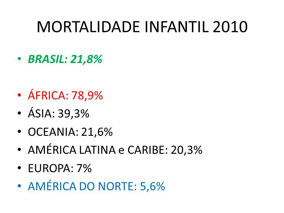 MORTALIDADE INFANTIL 2010 BRASIL: 21,8% ÁFRICA: 78,9% ÁSIA: 39,3%