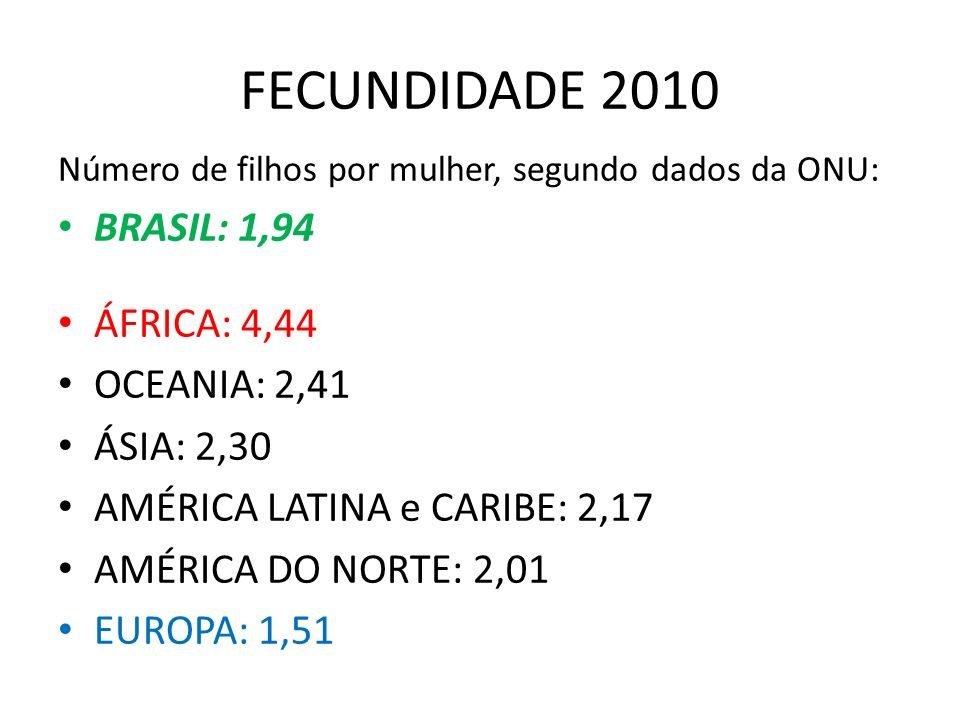 FECUNDIDADE 2010 BRASIL: 1,94 ÁFRICA: 4,44 OCEANIA: 2,41 ÁSIA: 2,30