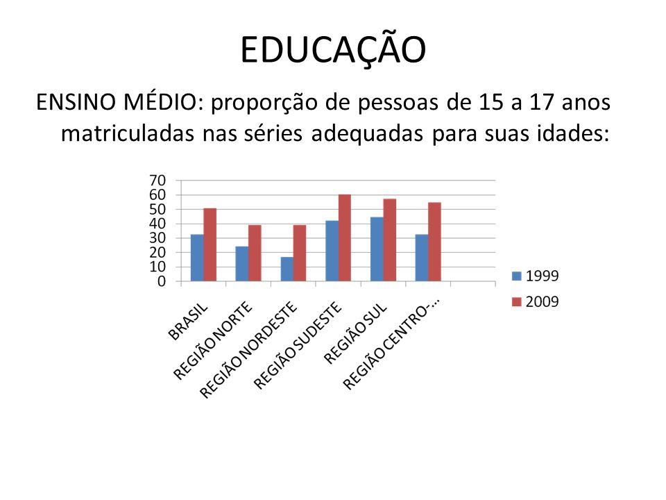 EDUCAÇÃO ENSINO MÉDIO: proporção de pessoas de 15 a 17 anos matriculadas nas séries adequadas para suas idades: