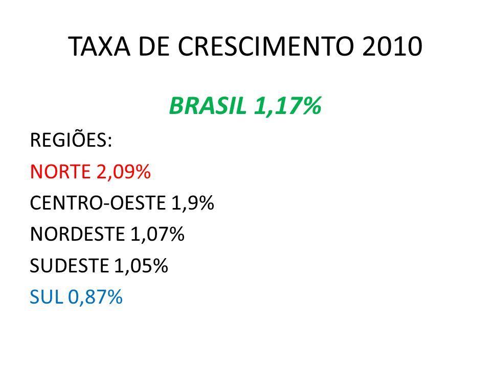 TAXA DE CRESCIMENTO 2010 BRASIL 1,17% REGIÕES: NORTE 2,09%