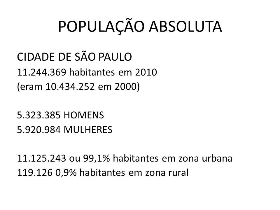 POPULAÇÃO ABSOLUTA CIDADE DE SÃO PAULO 11.244.369 habitantes em 2010