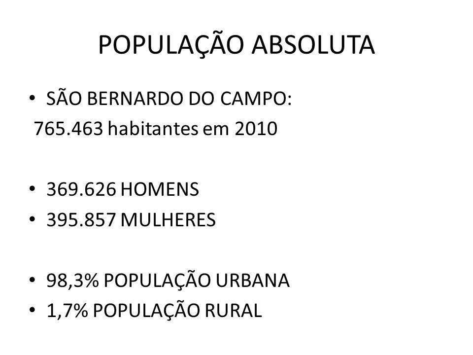 POPULAÇÃO ABSOLUTA SÃO BERNARDO DO CAMPO: 765.463 habitantes em 2010
