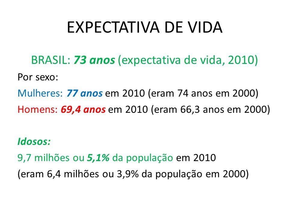BRASIL: 73 anos (expectativa de vida, 2010)
