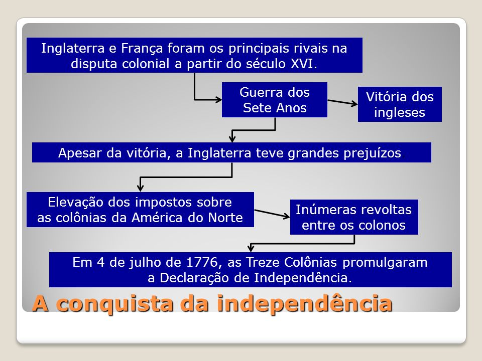 A conquista da independência