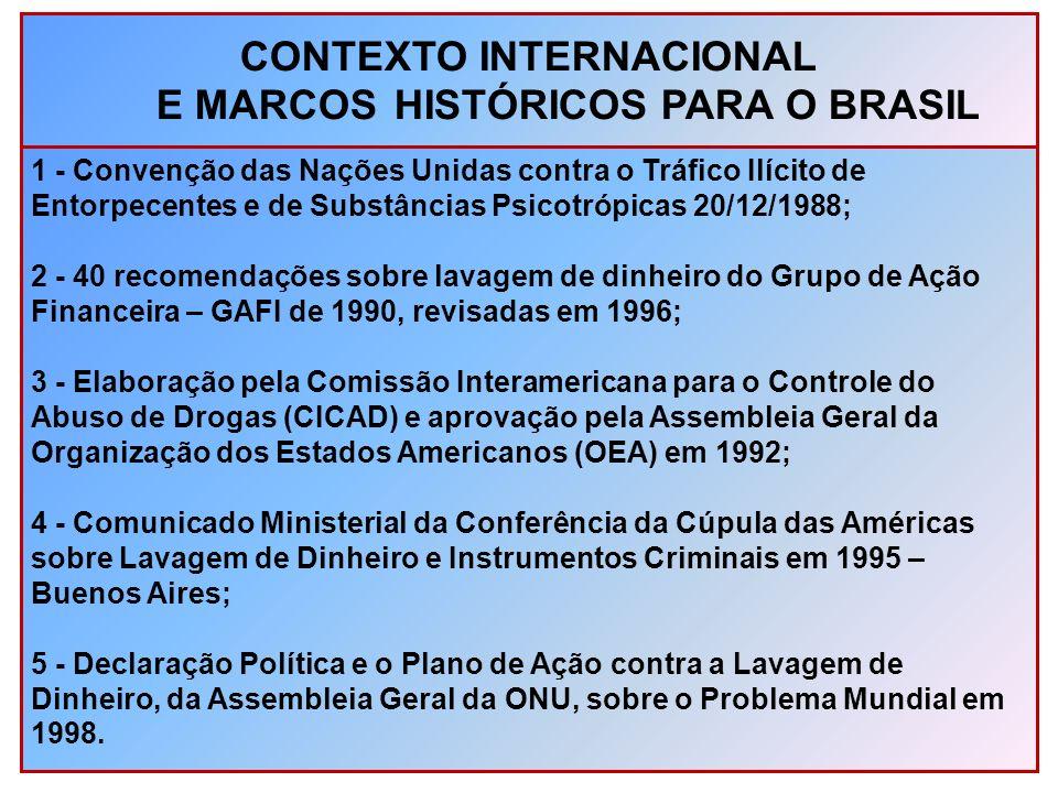 CONTEXTO INTERNACIONAL E MARCOS HISTÓRICOS PARA O BRASIL