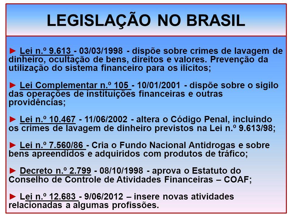 LEGISLAÇÃO NO BRASIL