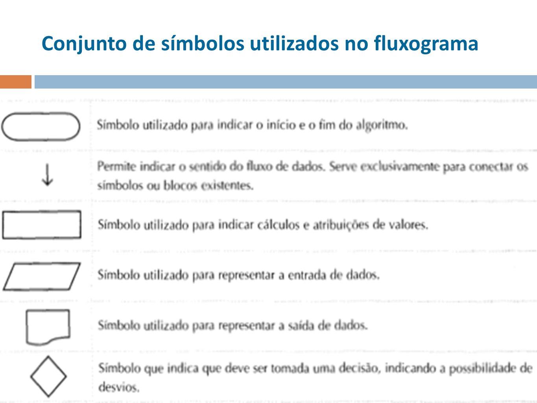 Conjunto de símbolos utilizados no fluxograma