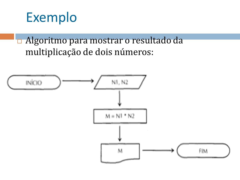 Exemplo Algoritmo para mostrar o resultado da multiplicação de dois números: