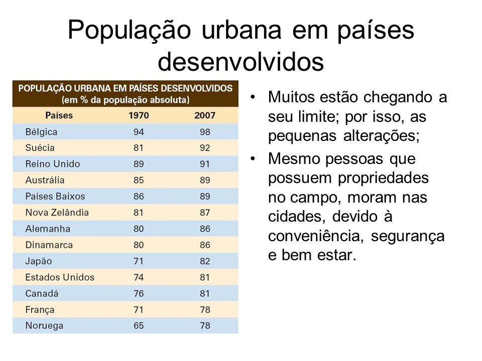 População urbana em países desenvolvidos