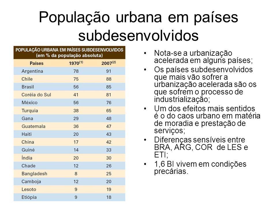 População urbana em países subdesenvolvidos