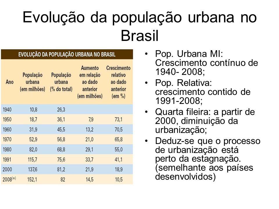 Evolução da população urbana no Brasil