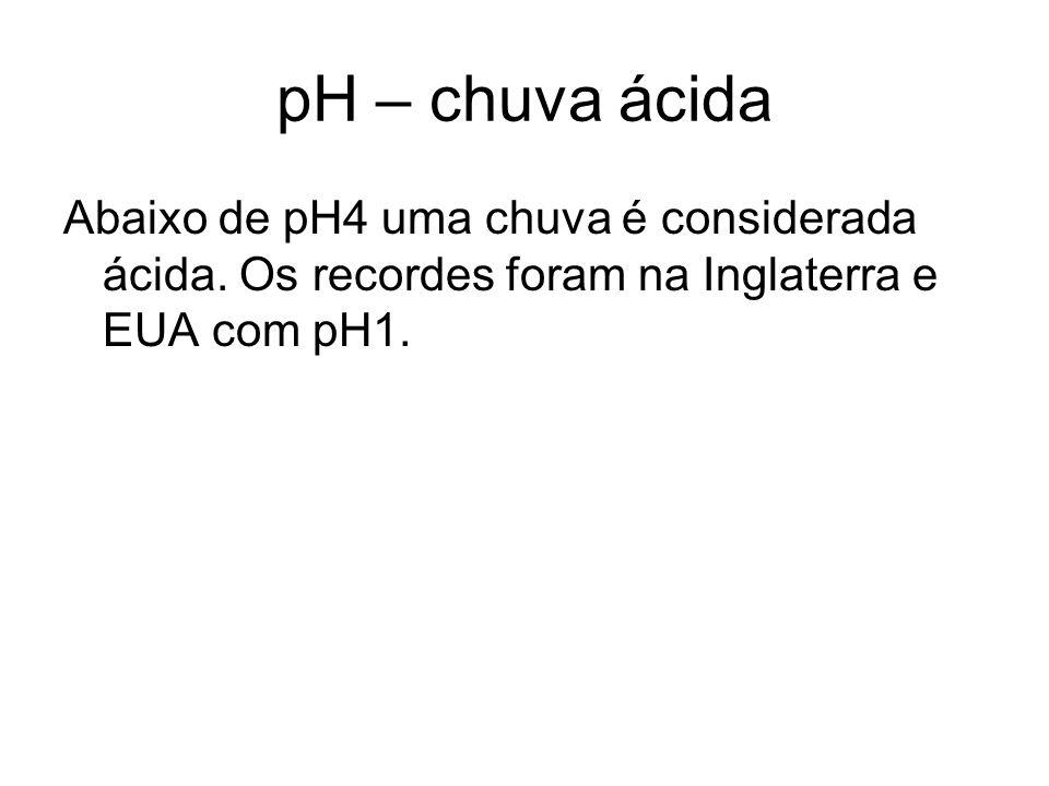 pH – chuva ácida Abaixo de pH4 uma chuva é considerada ácida.