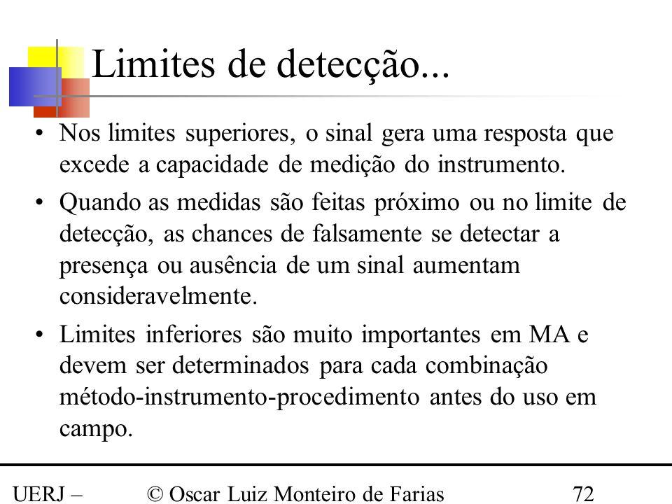 Limites de detecção... Nos limites superiores, o sinal gera uma resposta que excede a capacidade de medição do instrumento.