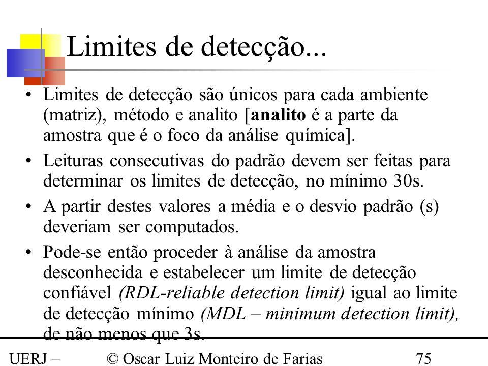 Limites de detecção...