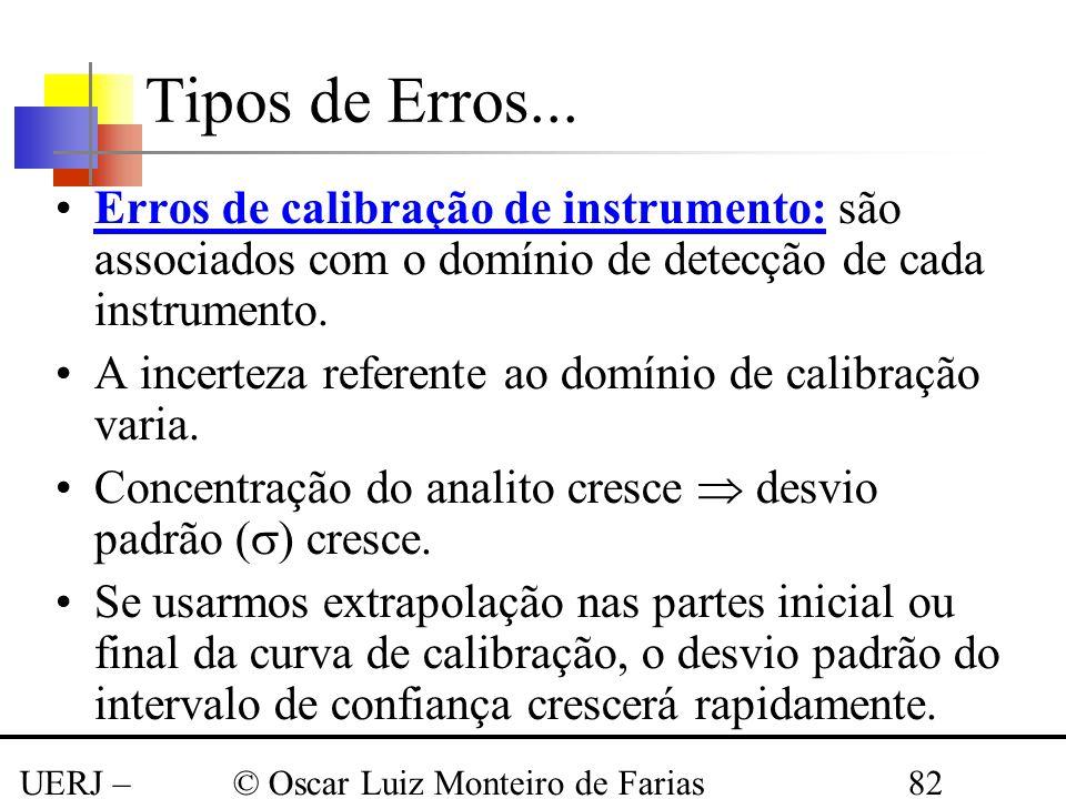 Tipos de Erros... Erros de calibração de instrumento: são associados com o domínio de detecção de cada instrumento.