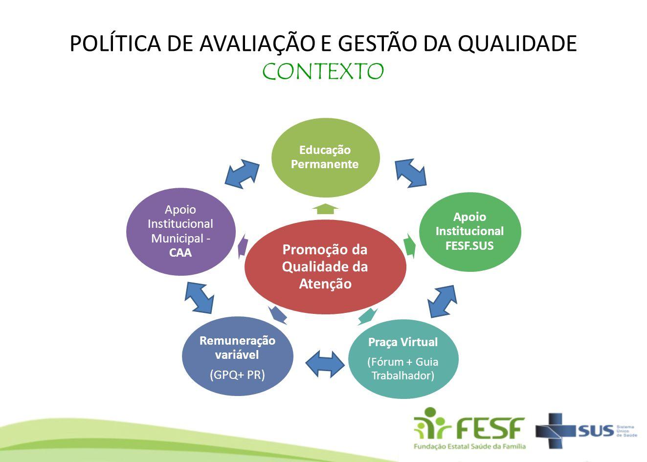 POLÍTICA DE AVALIAÇÃO E GESTÃO DA QUALIDADE CONTEXTO