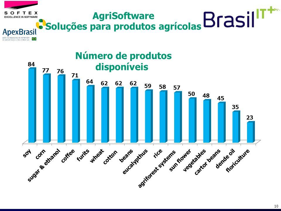 AgriSoftware Soluções para produtos agrícolas