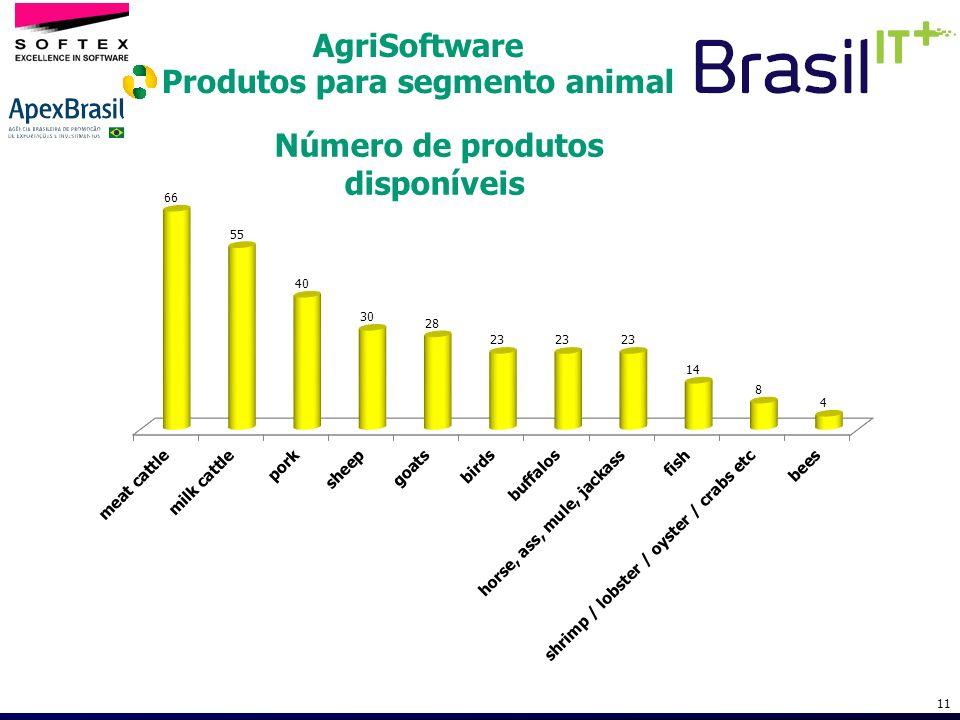 Produtos para segmento animal Número de produtos disponíveis