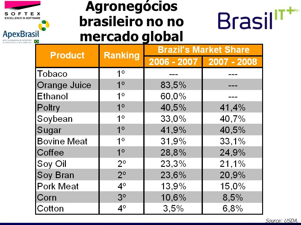 Agronegócios brasileiro no no mercado global