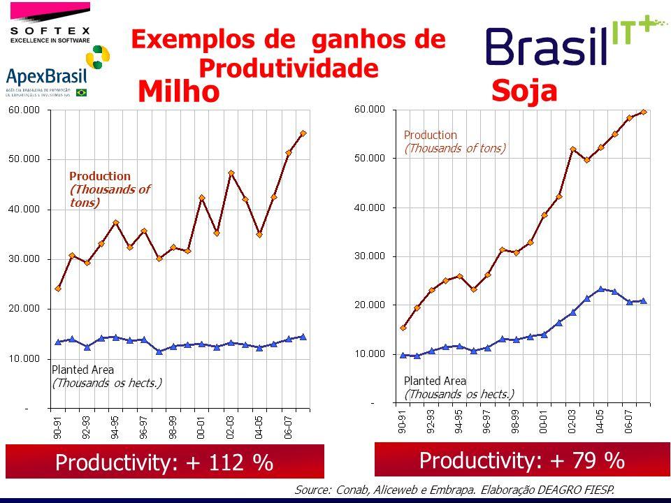 Exemplos de ganhos de Produtividade