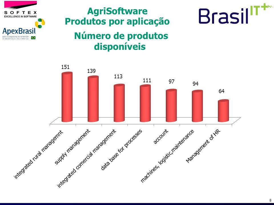AgriSoftware Produtos por aplicação