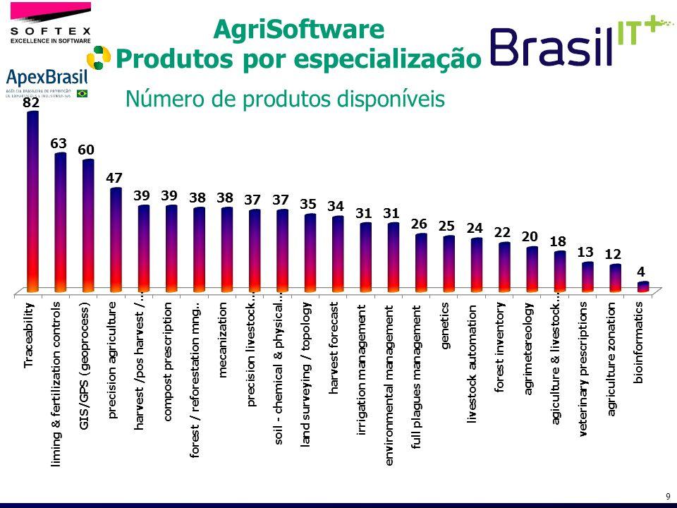 AgriSoftware Produtos por especialização