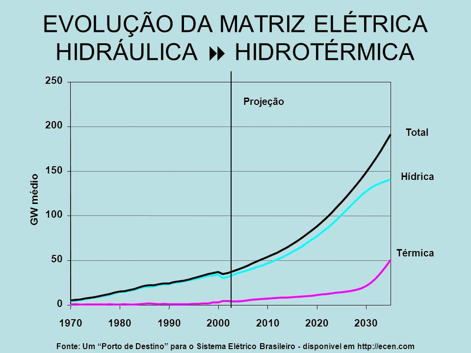 EVOLUÇÃO DA MATRIZ ELÉTRICA HIDRÁULICA  HIDROTÉRMICA