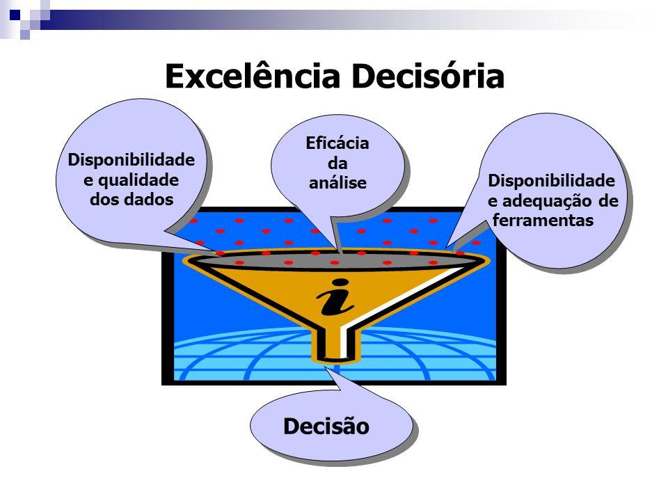 Excelência Decisória Decisão Eficácia da análise Disponibilidade
