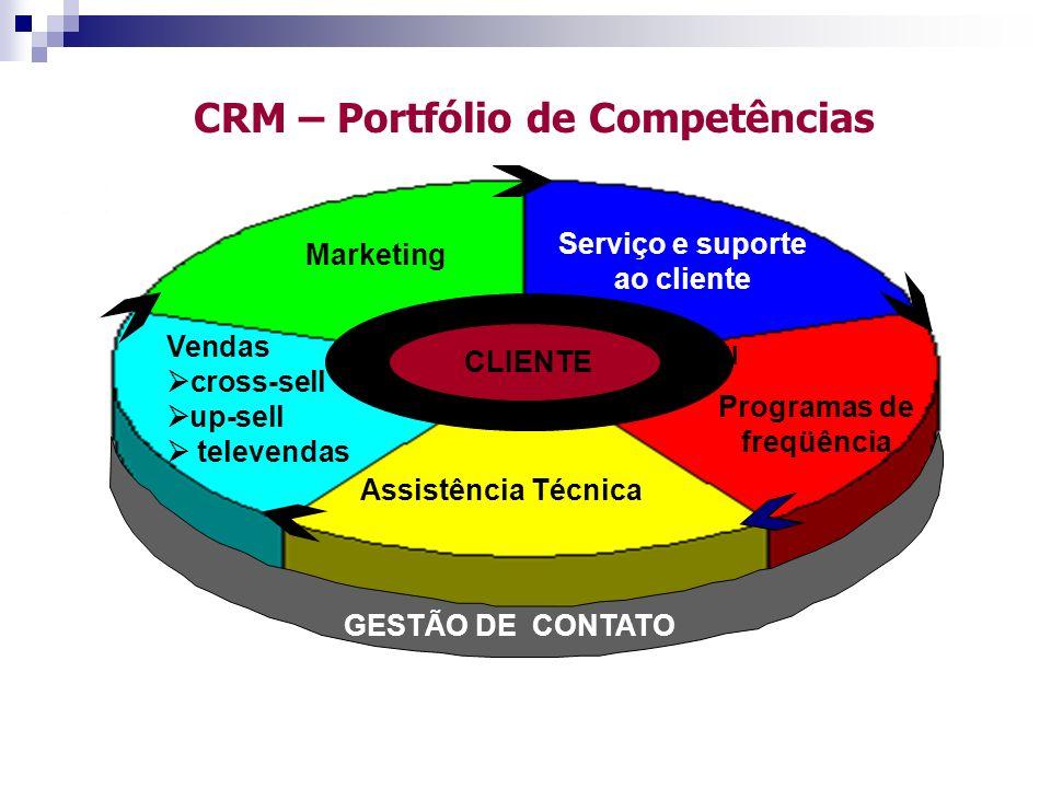 CRM – Portfólio de Competências