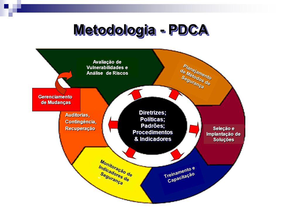 Metodologia - PDCAAvaliação de Vulnerabilidades e Análise de Riscos. Planejamento de Métodos de Segurança.