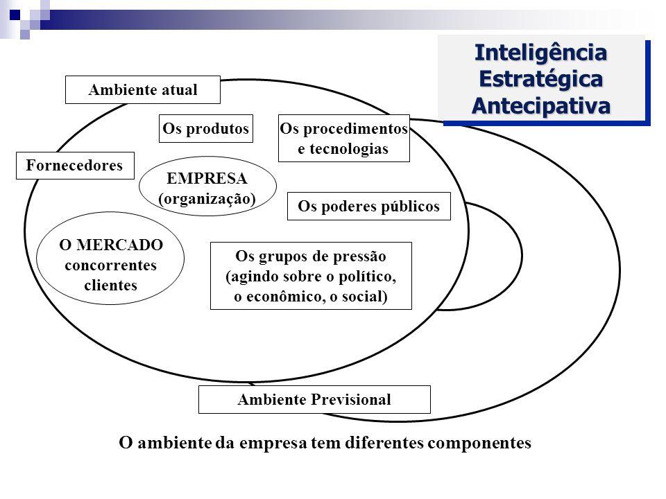 Inteligência Estratégica Antecipativa
