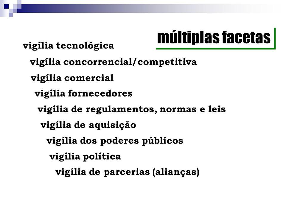 múltiplas facetas vigília concorrencial/competitiva
