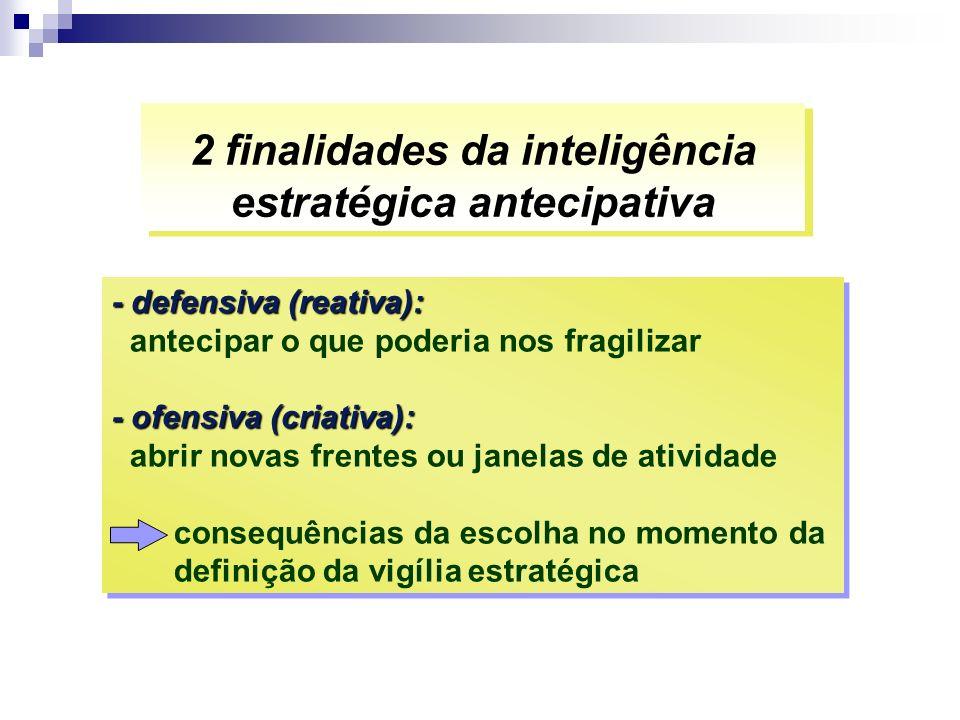 2 finalidades da inteligência estratégica antecipativa