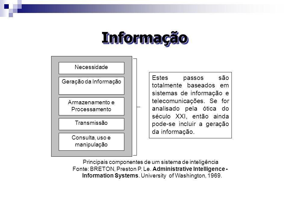 InformaçãoNecessidade. Geração da Informação. Armazenamento e Processamento. Transmissão. Consulta, uso e manipulação.