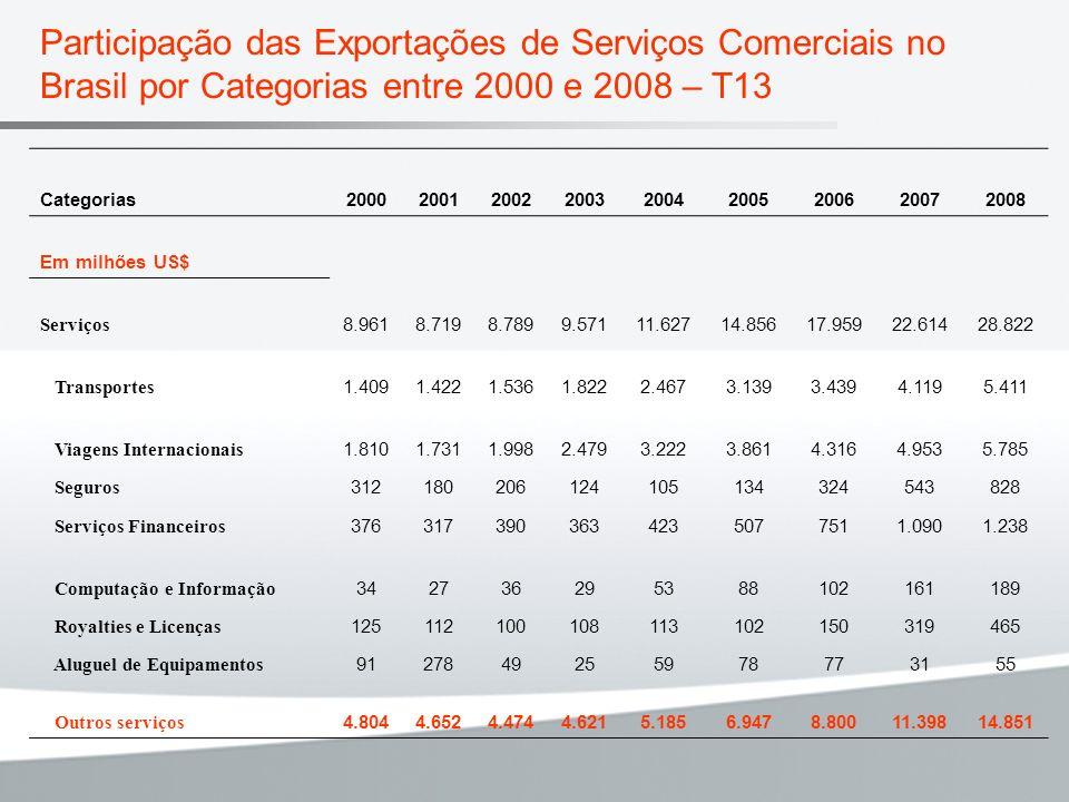 Participação das Exportações de Serviços Comerciais no Brasil por Categorias entre 2000 e 2008 – T13