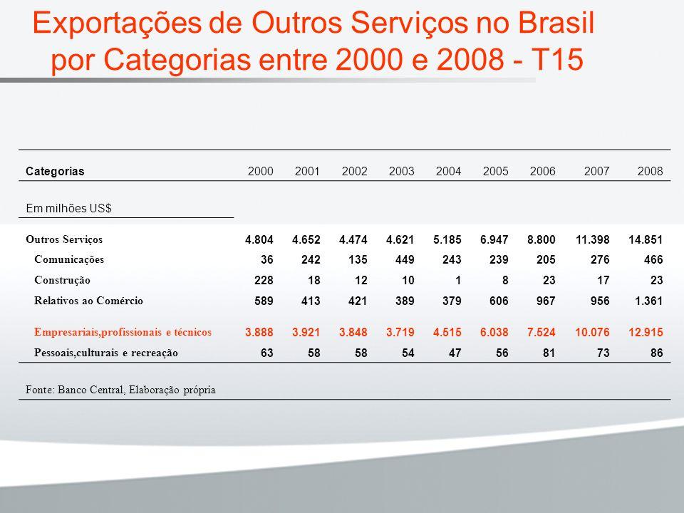 Exportações de Outros Serviços no Brasil por Categorias entre 2000 e 2008 - T15
