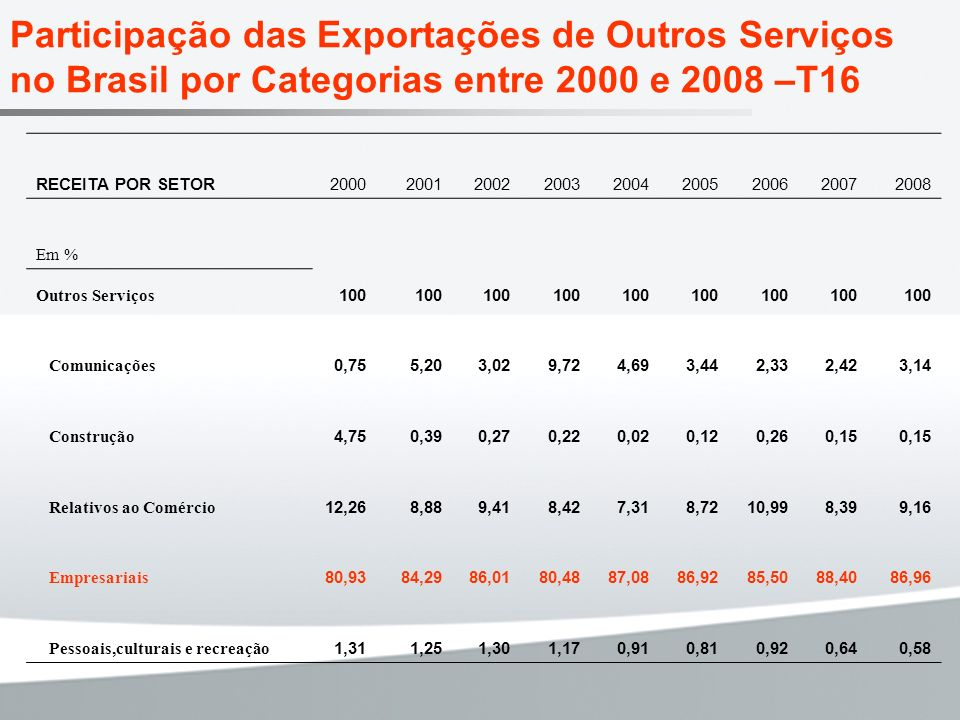 Participação das Exportações de Outros Serviços no Brasil por Categorias entre 2000 e 2008 –T16