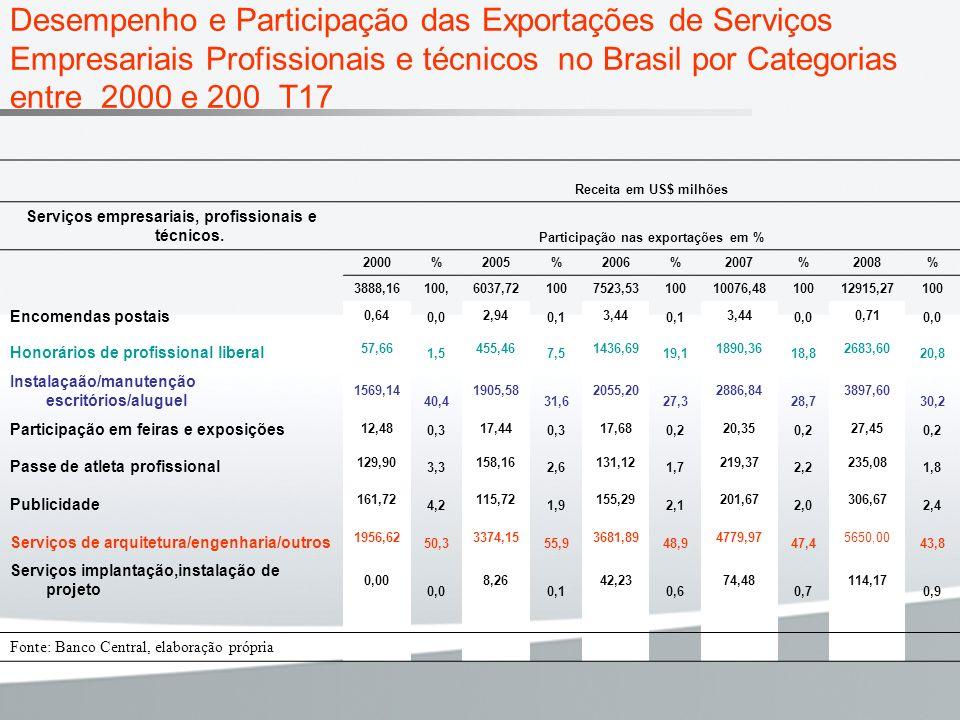 Desempenho e Participação das Exportações de Serviços Empresariais Profissionais e técnicos no Brasil por Categorias entre 2000 e 200 T17